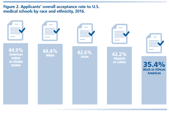 what percent of medical school applicants are accepted