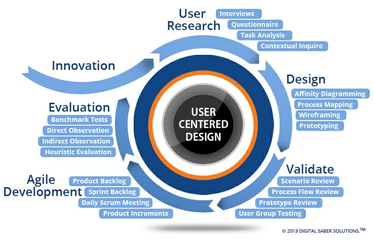 how to design application architecture