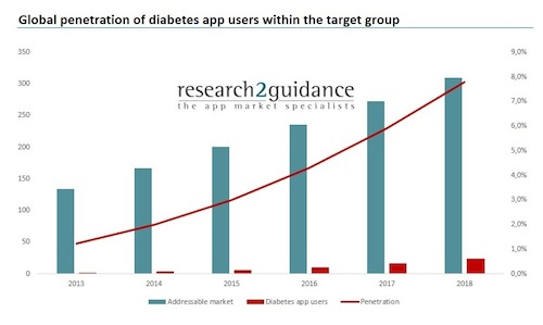 mobile health applications for diabetes